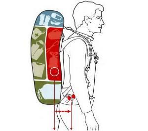 Як правильно зібрати рюкзак?
