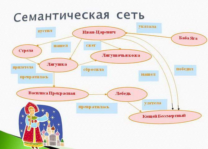 семантическая сеть языка