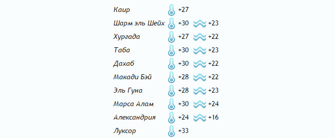 Температура на курортах Египта в апреле