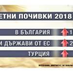 Цього літа відпочинок на болгарському узбережжі подорожчає на 11 відсотків